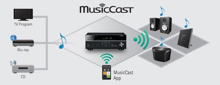 rx-v481 - musiccast - yamaha australia