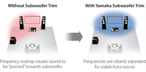 Yamaha Home Theatre Pack with Surround Sound Speakers and DJ Light