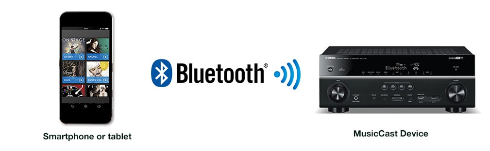 Smartphone or tablet via Bluetooth to MusicCast Device