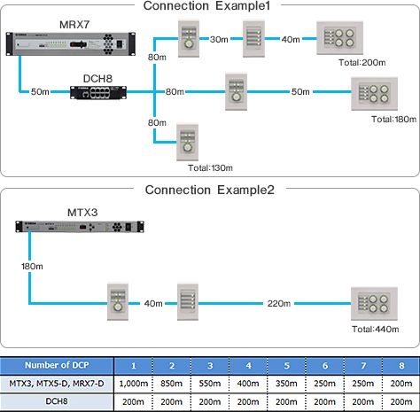 DCP Series/DCH8 Connection Distance