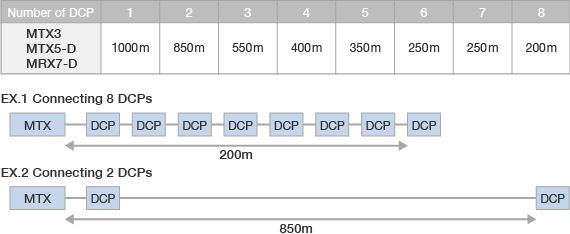What is the greatest distance at which a DCP control panel can be connected to an MTX/MRX processor?