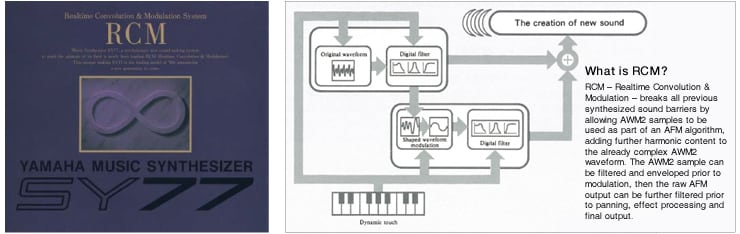 photo:Left: From the cover of the SY77 catalog   Right: An explanation of RCM tone generation, taken from the SY77 owner's manual