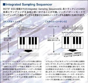 photo:An explanation of the Integrated Sampling Sequencer(ISS), from the MOTIF 6/7/8 Japanese catalog
