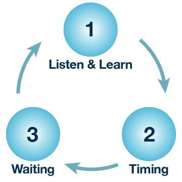 9 step lesson function