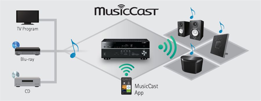 Rx V479 Features Av Receivers Home Audio Products