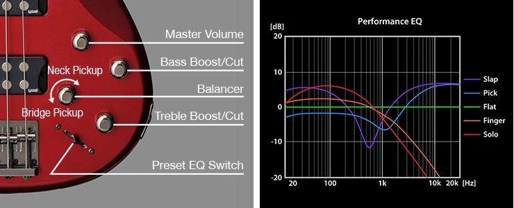 Electronics(Performance EQ)